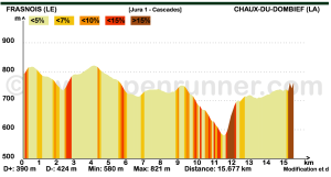 Jura 1 - Tour des cascades